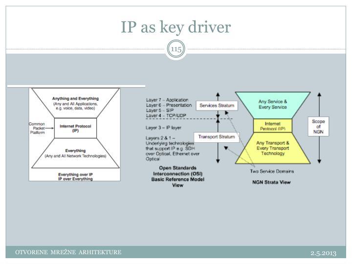 IP as key driver