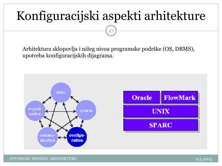 Konfiguracijski aspekti arhitekture