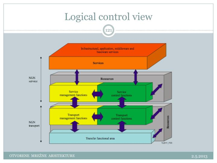 Logical control view