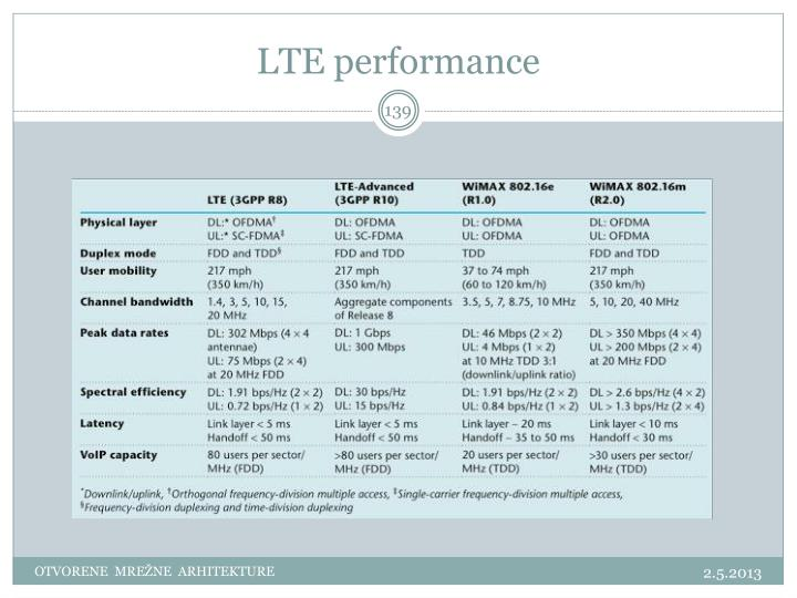 LTE performance