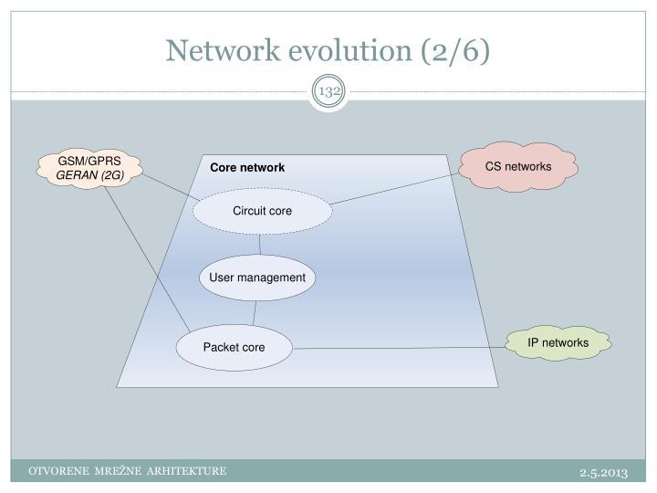 Network evolution (2/6)