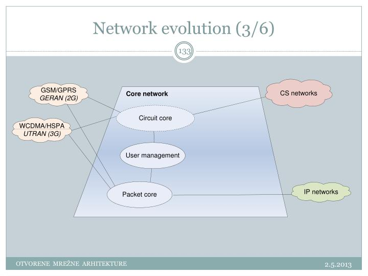 Network evolution (3/6)