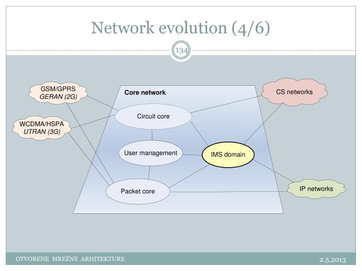 Network evolution (4/6)