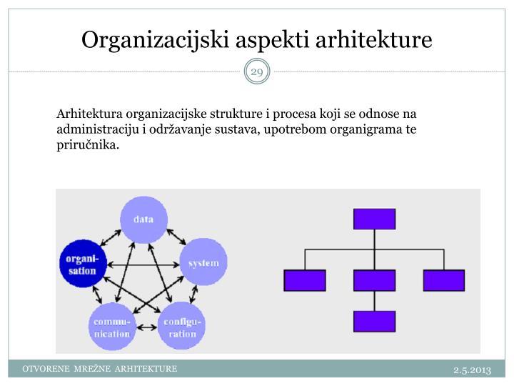 Organizacijski aspekti arhitekture
