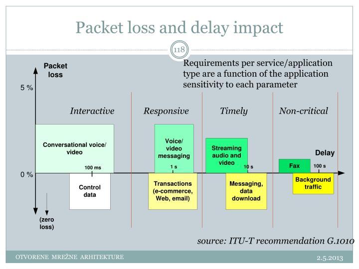 Packet loss and delay impact