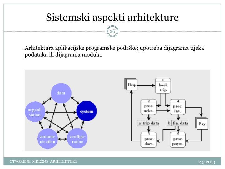 Sistemski aspekti arhitekture