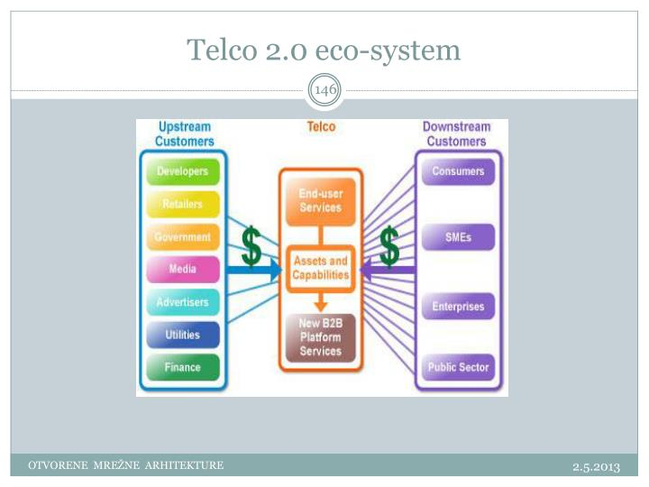 Telco 2.0 eco-system