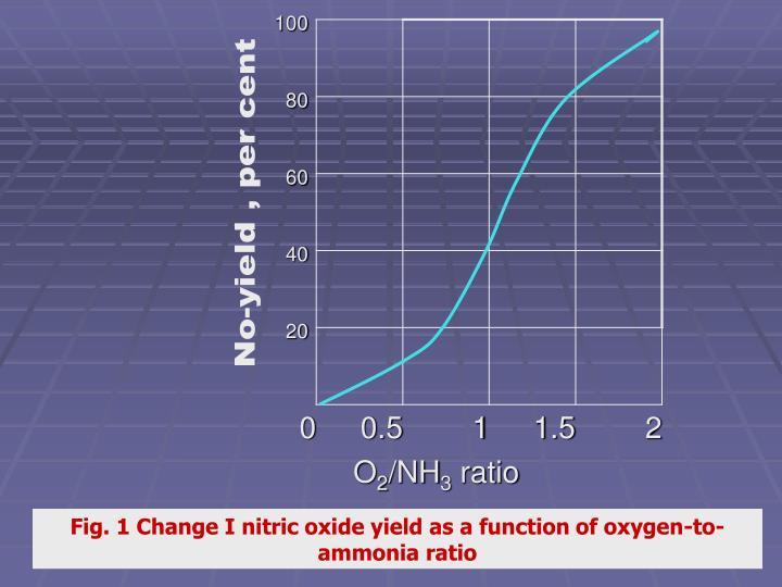 No-yield , per cent