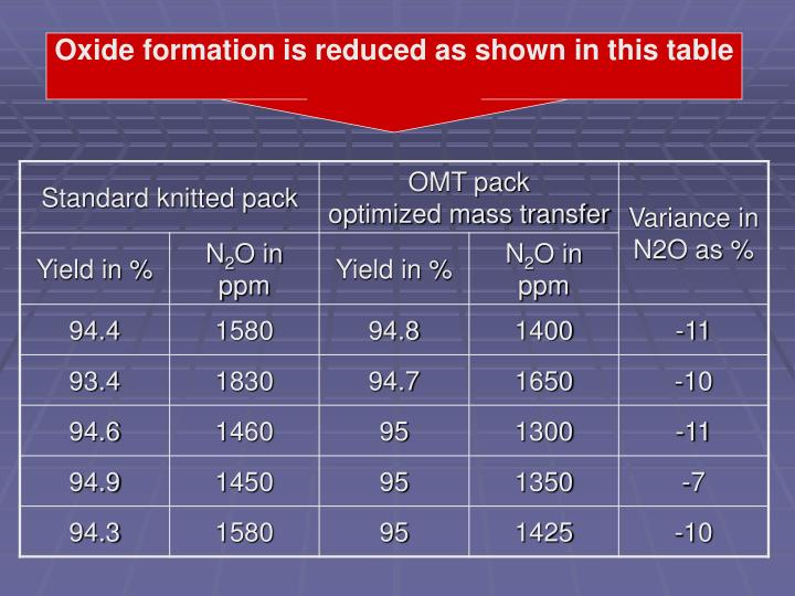 Oxide formation is reduced as shown in this table