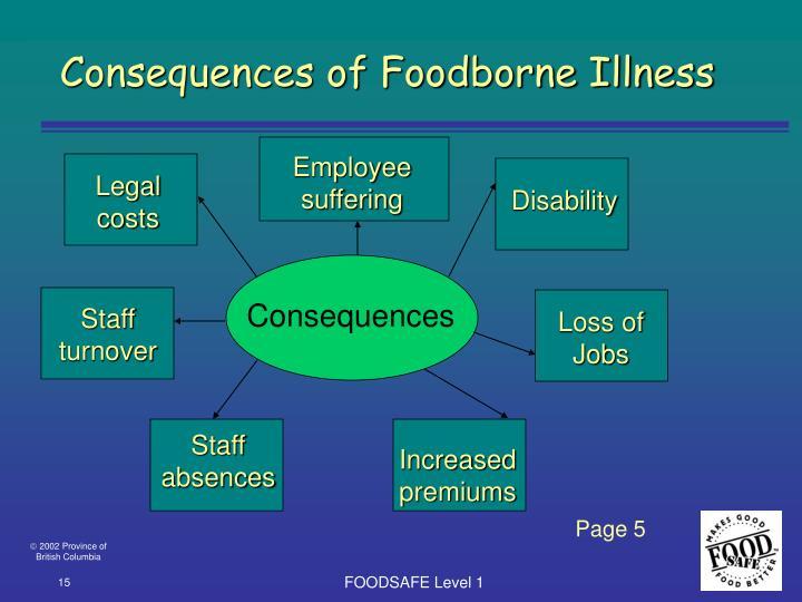 Consequences of Foodborne Illness
