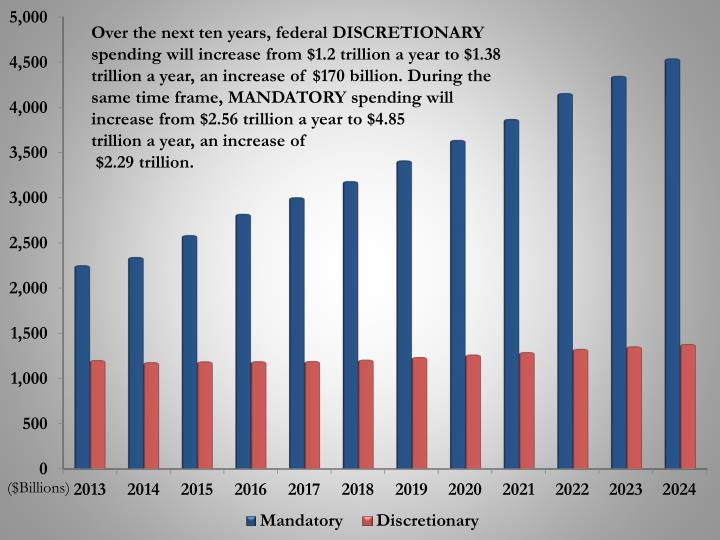 Over the next ten years, federal DISCRETIONARY spending will increase from $1.2 trillion a year to $...