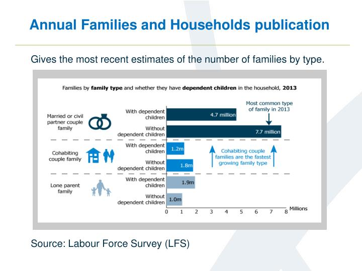 Annual families and households publication