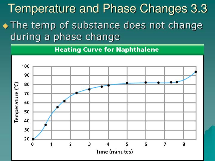Temperature and Phase Changes 3.3