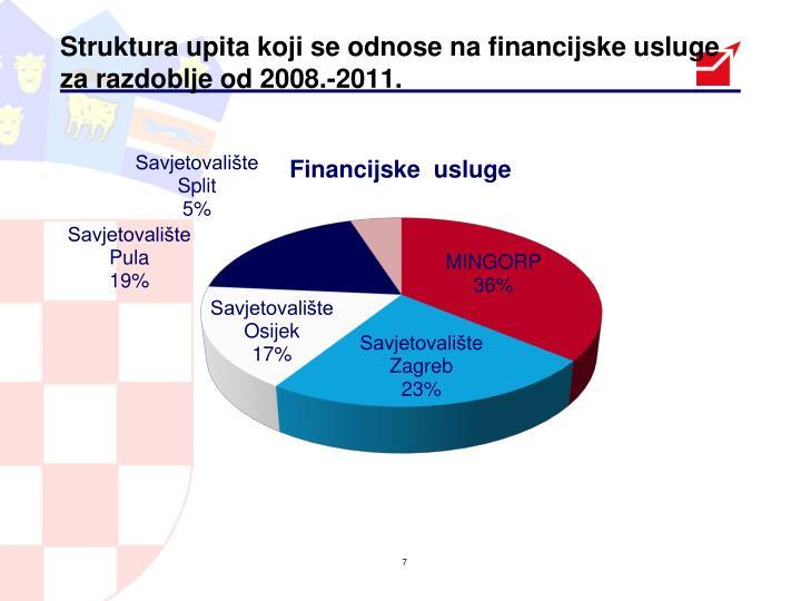 Struktura upita koji se odnose na financijske usluge za razdoblje od 2008.-2011.