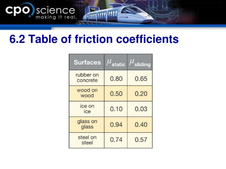 6.2 Table of friction coefficients