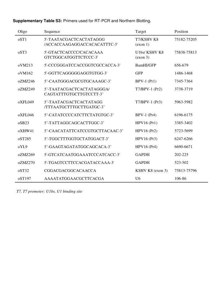 Supplementary Table S3: