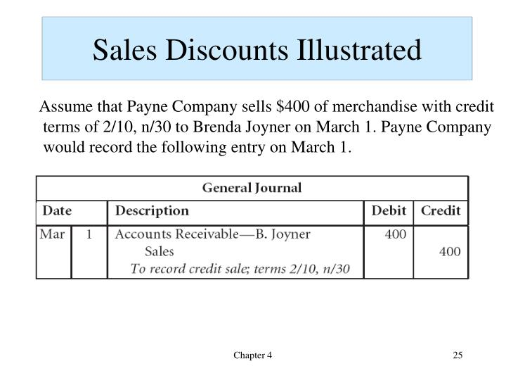 Sales Discounts Illustrated