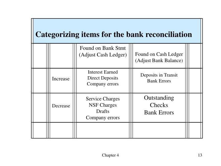 Categorizing items for the bank reconciliation