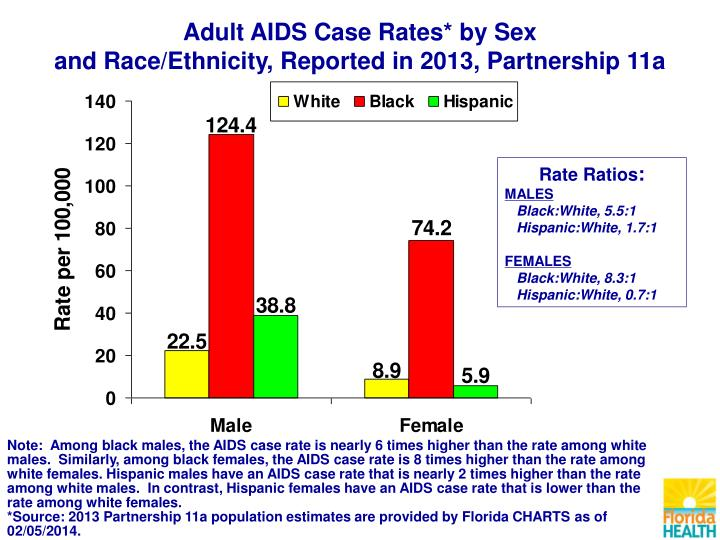 Adult AIDS Case Rates* by Sex