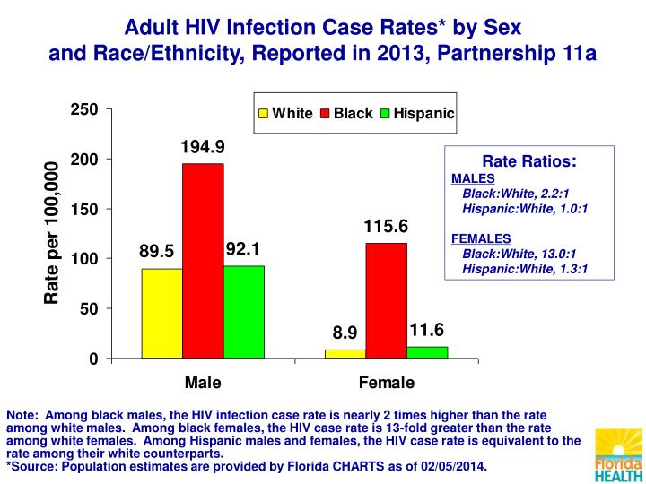 Adult HIV Infection Case Rates* by Sex