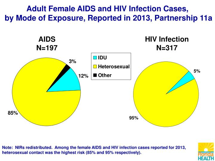 Adult Female AIDS and HIV Infection Cases,