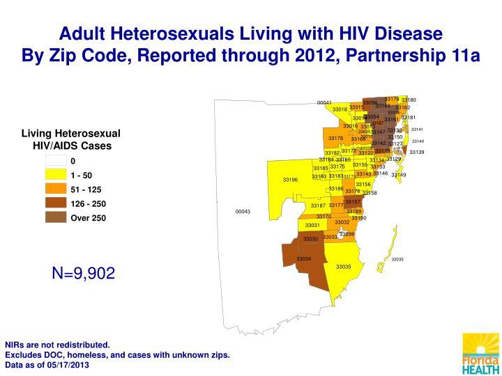 Living Heterosexual
