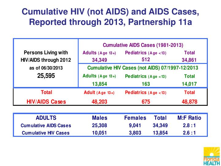 Cumulative HIV (not AIDS) and AIDS Cases,