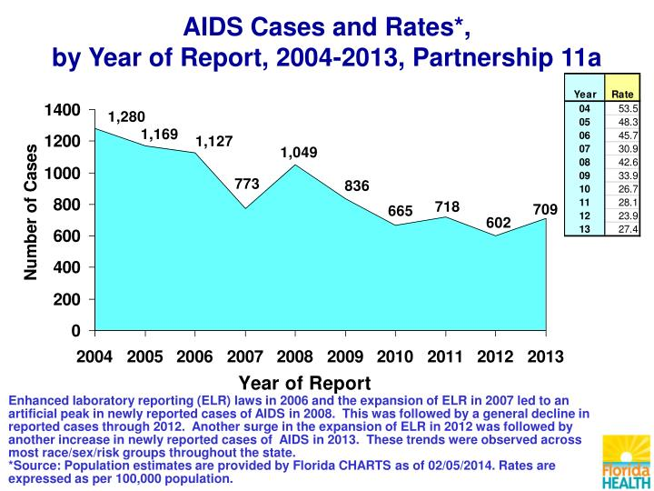 AIDS Cases and Rates*,