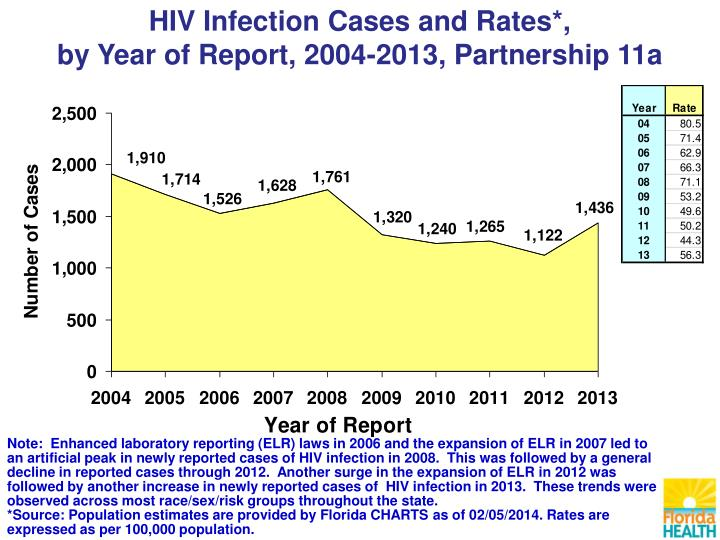 HIV Infection Cases and Rates*,