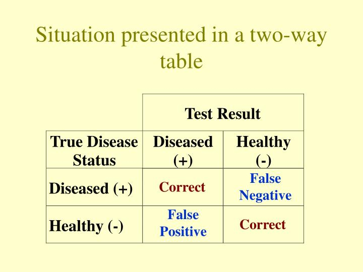 Situation presented in a two way table