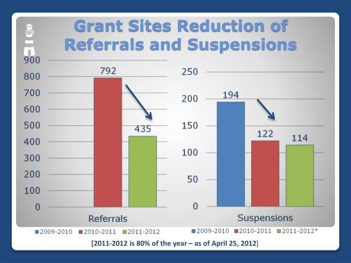 Grant Sites Reduction of