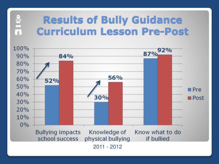 Results of Bully Guidance Curriculum Lesson Pre-Post