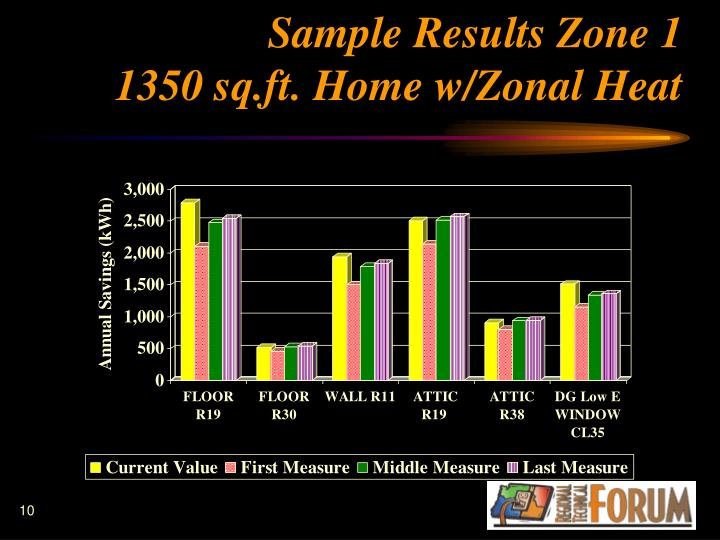 Sample Results Zone 1