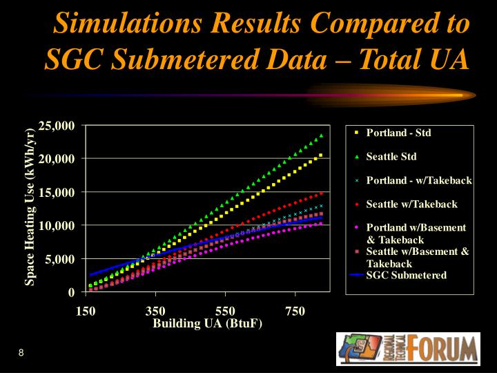 Simulations Results Compared to SGC Submetered Data – Total UA