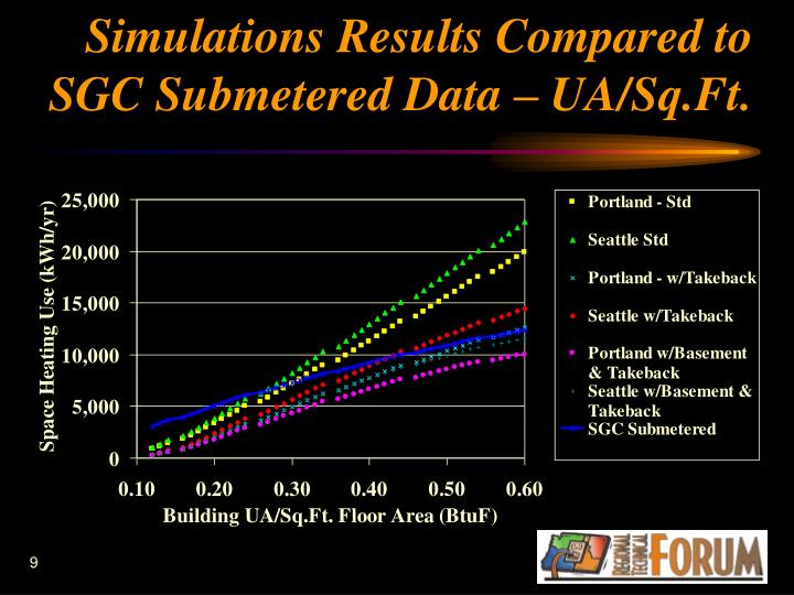 Simulations Results Compared to SGC Submetered Data – UA/Sq.Ft.
