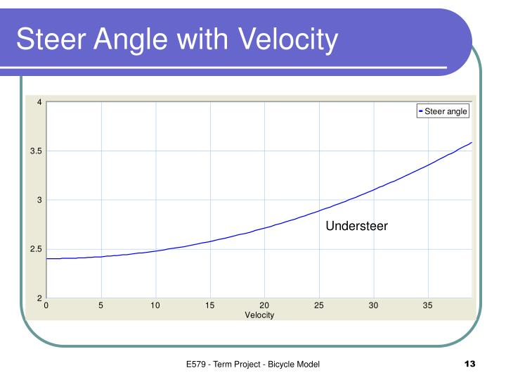 Steer Angle with Velocity