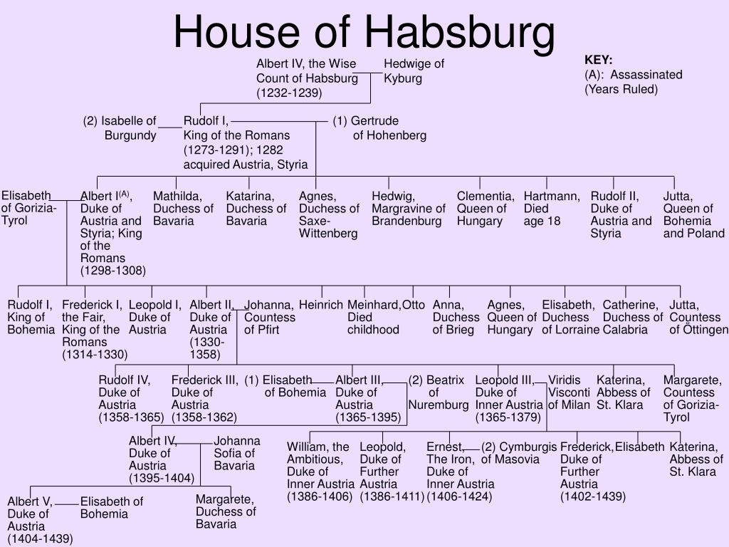 Ppt Family Trees Of The Austrian Habsburgs Powerpoint Presentation Free Download Id 5834360