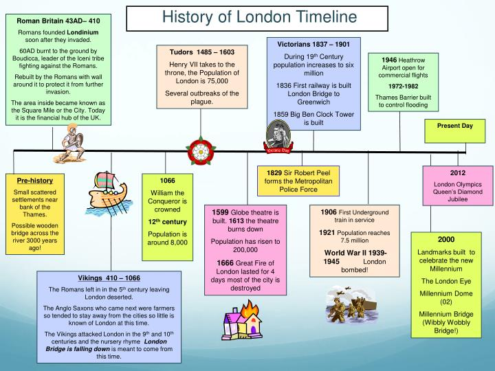 ppt history