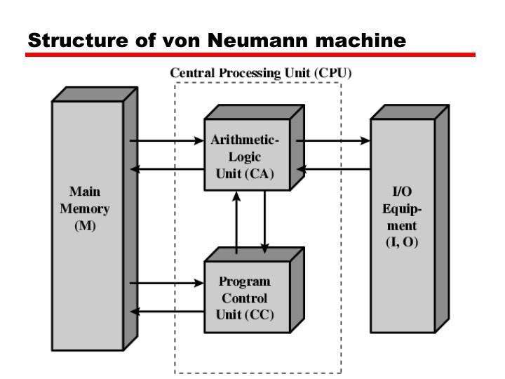 Structure of von Neumann machine