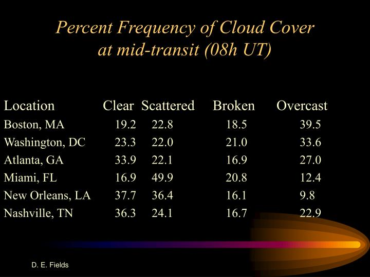 Percent Frequency of Cloud Cover