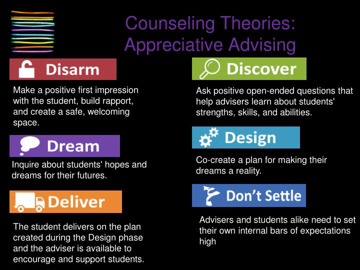 Counseling Theories: Appreciative Advising