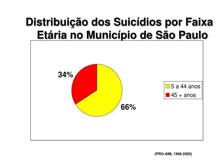 Distribuição dos Suicídios por Faixa