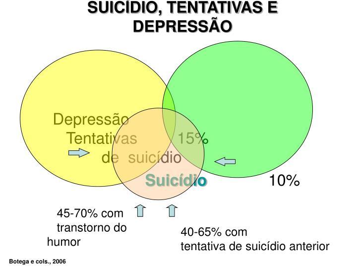 SUICÍDIO, TENTATIVAS E DEPRESSÃO