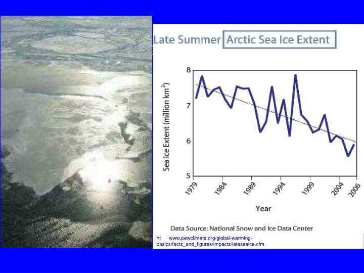 Declining Sea Ice