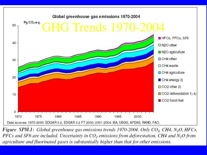 GHG Trends 1970-2004