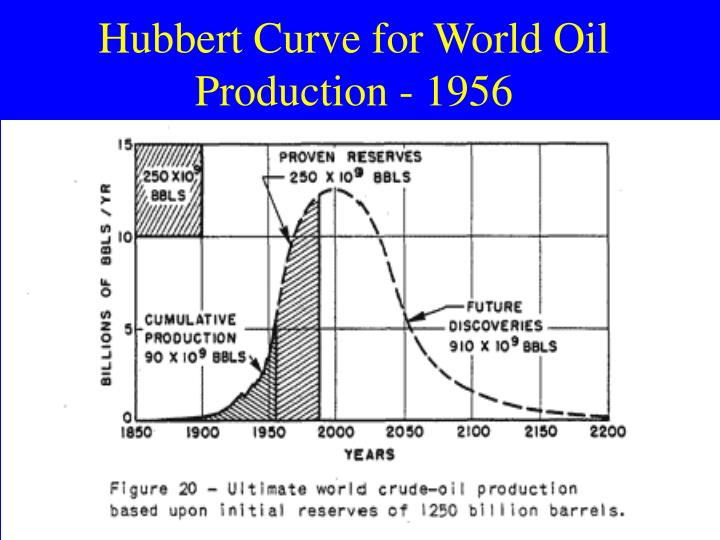 Hubbert Curve for World Oil Production - 1956