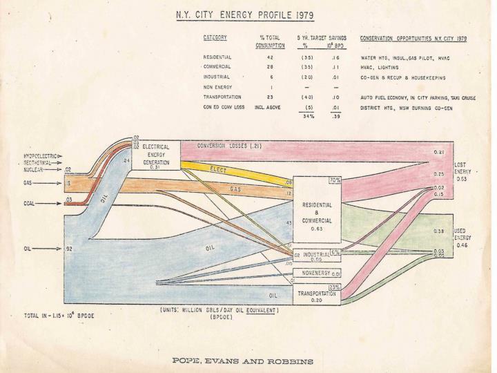 NYC Energy Profile 1979