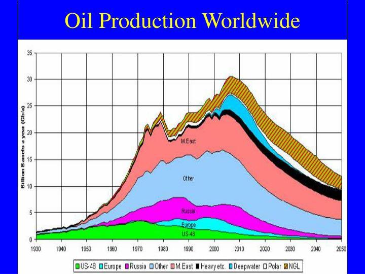 Oil Production Worldwide