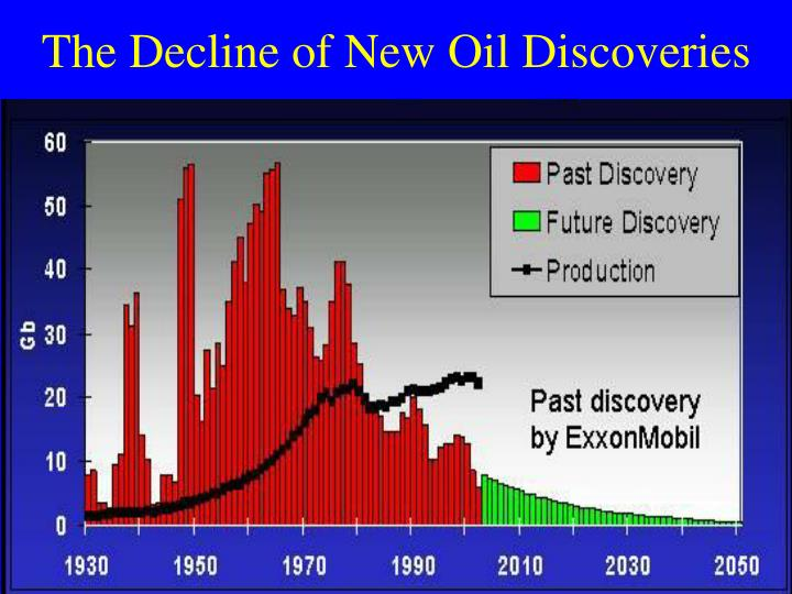 The Decline of New Oil Discoveries