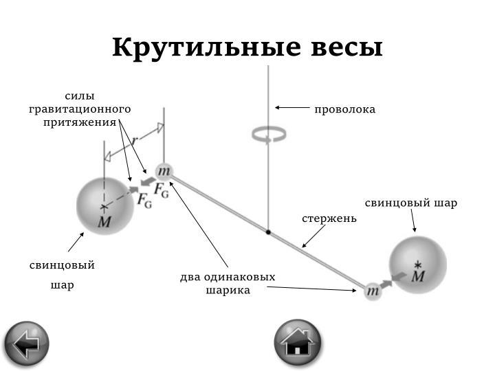 силы гравитационного притяжения